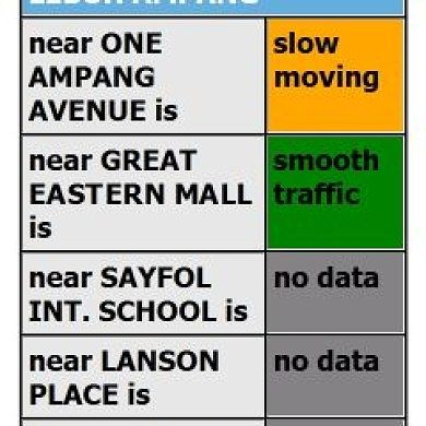 My Traffic, Application for the Malaysian Transport System