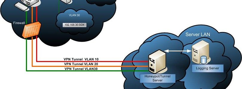 Guide to OpenVPN on EVO