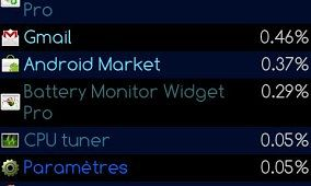 Process Monitor Widget/App for Android