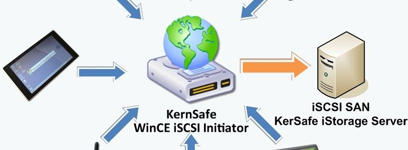 Windows Mobile iSCSI Initiator