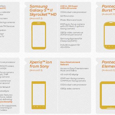 AT&T Unveils Six New LTE-Enabled Android Devices