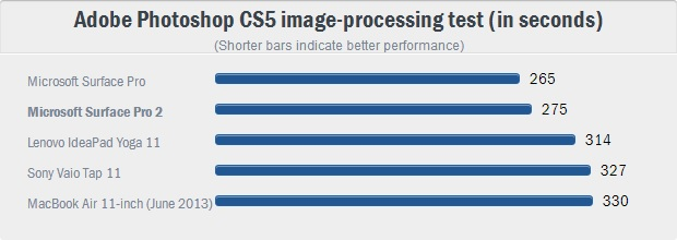 2 Adobe Photoshop CS5 image-processing test (in seconds)