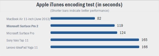 3 Apple iTunes encoding test (in seconds)