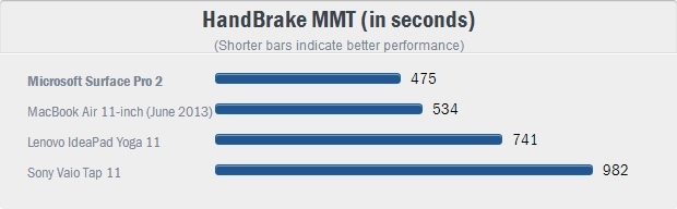 4 HandBrake MMT (in seconds)