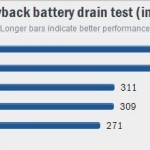 5 Video playback battery drain test (in minutes)