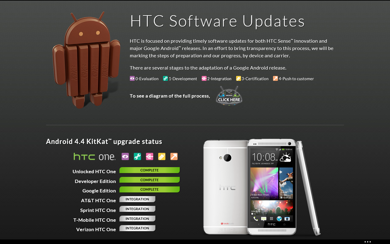 HTC Details Android Update Process and Why Carrier Devices ...