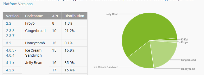 KitKat Now 1.4% of Android Users, Nearly 60% Running Jelly Bean, Gingerbread Down to 21%