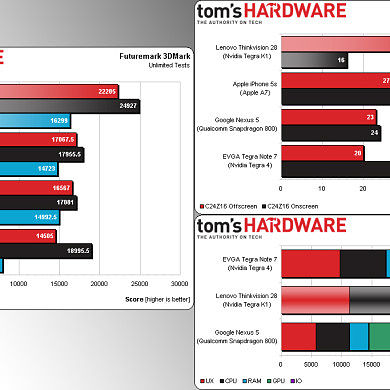Preliminary Tegra K1 Benchmarks Emerge, K1 Packing a KO Punch!