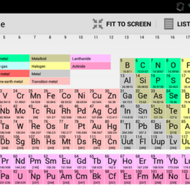 Harness the Power of the Periodic Table of the Elements in your Android Device