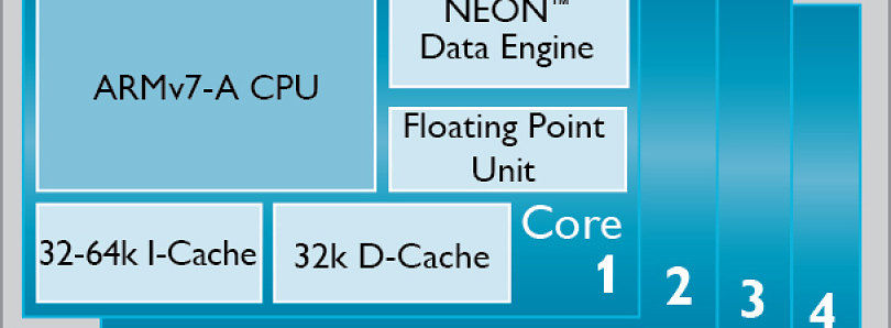 ARM Cortex-A17 to Bring High-End Performance and big.LITTLE Support to the Mid-Range