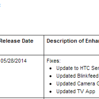 Sense 6 Rollout to Begin Today for the Sprint HTC One M7
