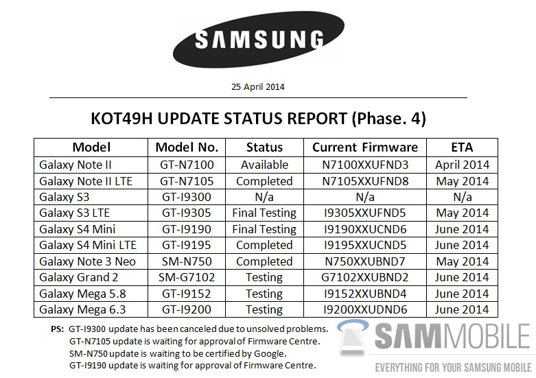 Leaked Samsung Document Details Kitkat Update Plans Galaxy S3 Gt