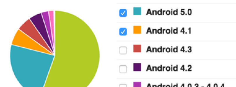 Android update adoption explained this article explains how android