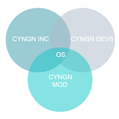 Cyngn Explained: Who's Cyanogen, What's Cyanogen OS?