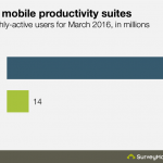 SurveyMonkey: Microsoft Mobile Office App Usage Crushed by Google