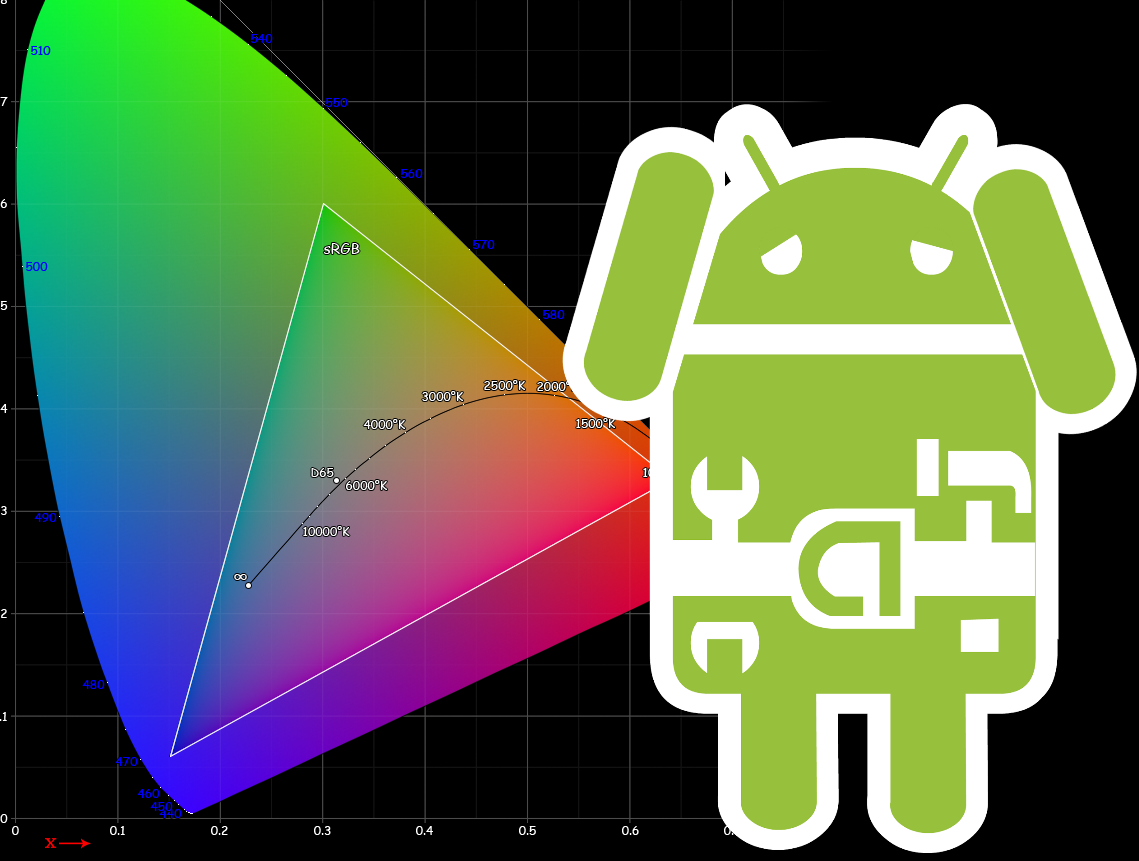 Rendering & Android: Why All OEMs Must Offer an sRGB Mode