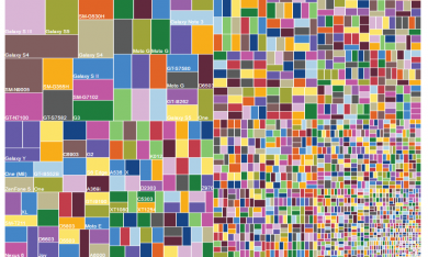 The Sorry State of Android Fragmentation: An Example to Understand Developers' Plight
