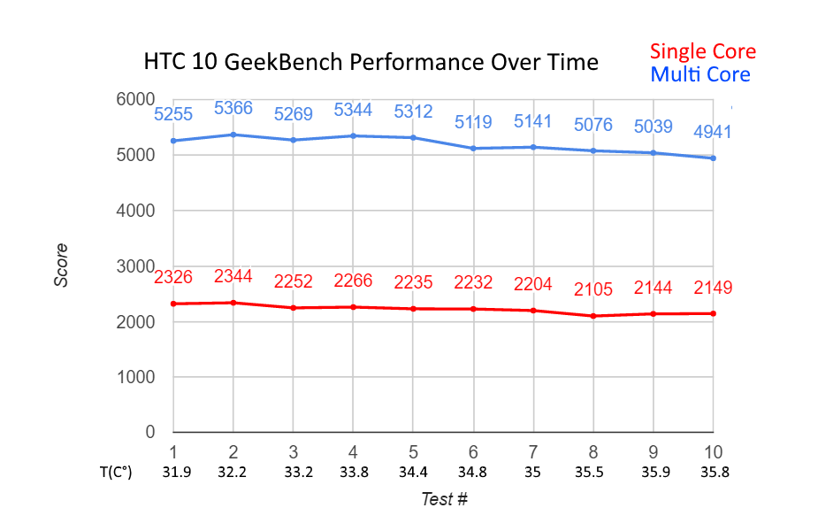 htc10-performanceovertime