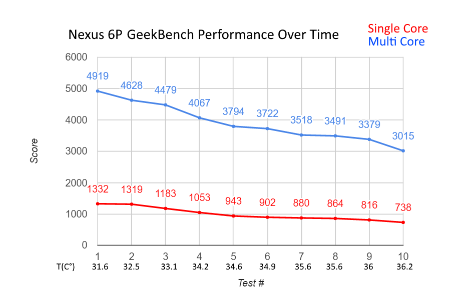 nexus6P-performanceovertime