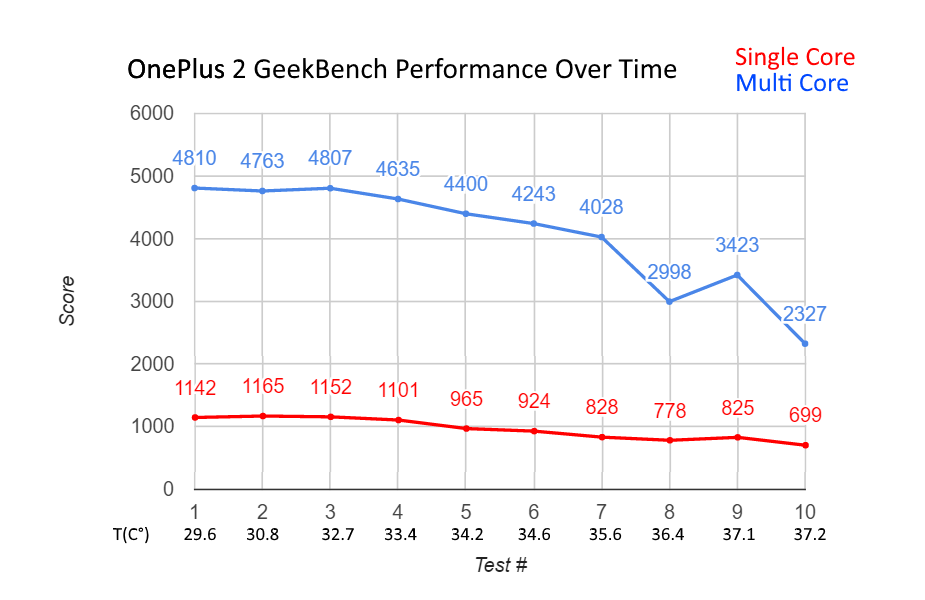 oneplus2-performanceovertime