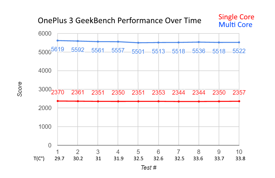 oneplus3-performanceovertime