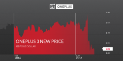 Post Brexit Blues — OnePlus Confirm UK Price Hike