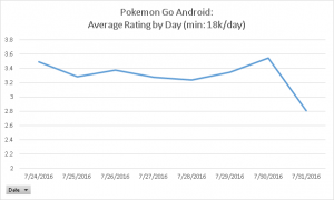 Pokemon GOs average rating. Guess when the new update released.