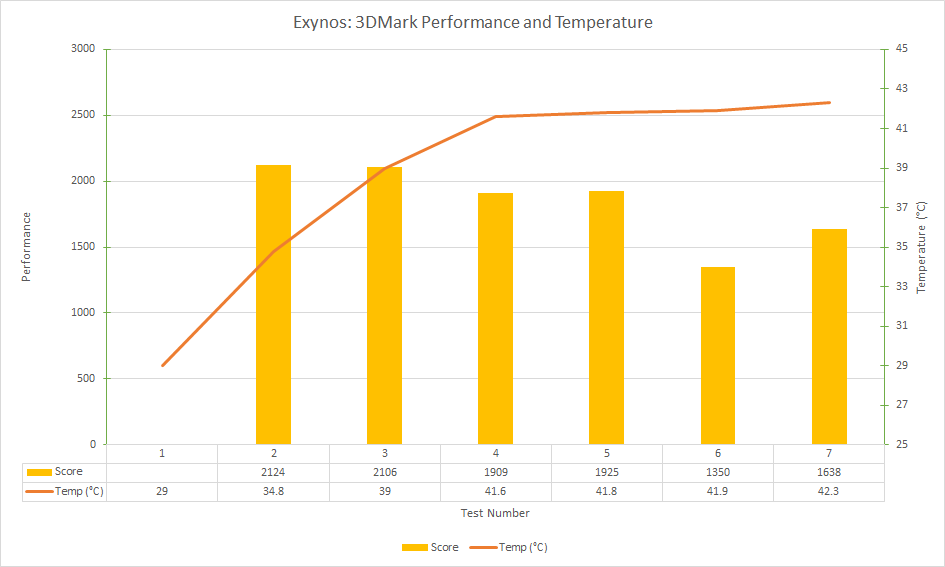exynos-3dmark-performance-and-temperature