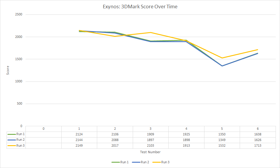 exynos-3dmark-score-over-time
