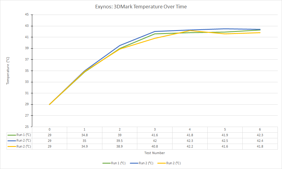 exynos-3dmark-temperature-over-time