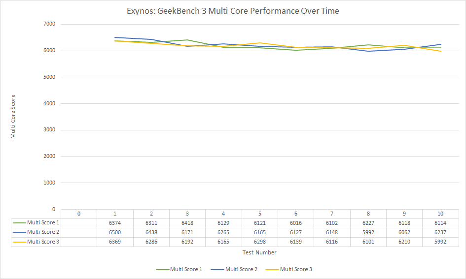 exynos-geekbench-3-multi-core-performance-over-time