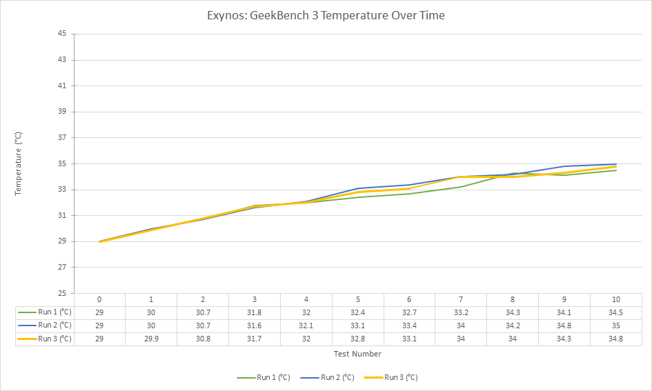 exynos-geekbench-3-temperature-over-time