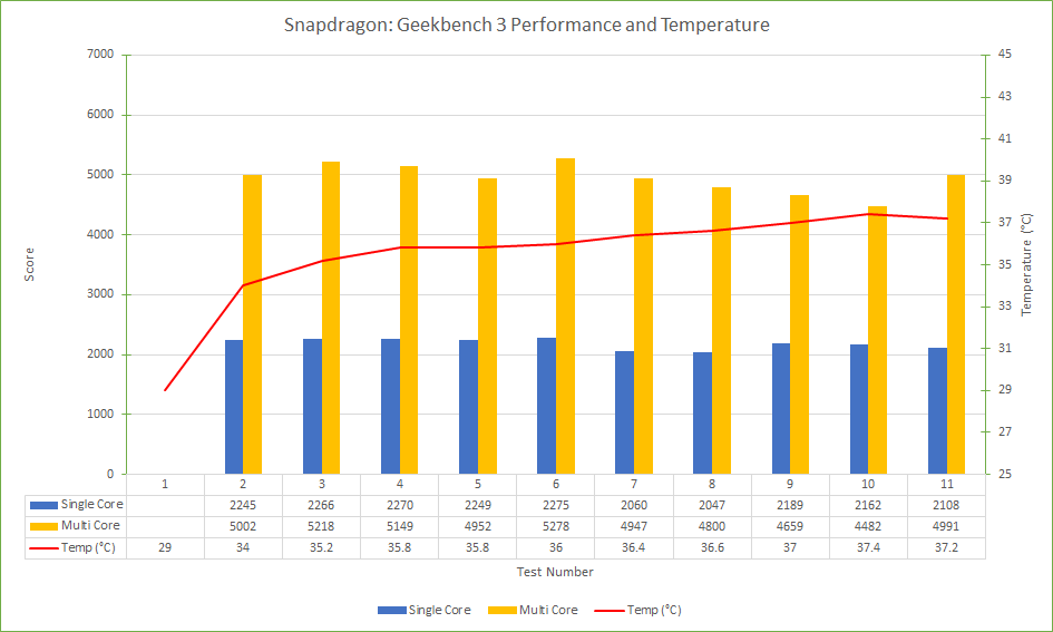 snapdragon-geekbench-3-performance-and-temperature