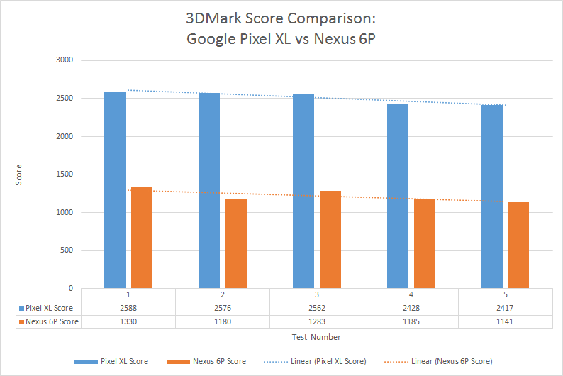 3dmark-score-comparison-pixel-vs-n6p