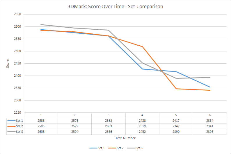 3dmark-score-over-time-set-comparison