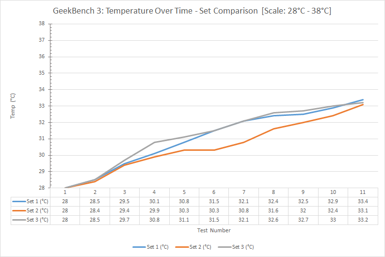 geekbench-3-temperature-over-time-set-comparison
