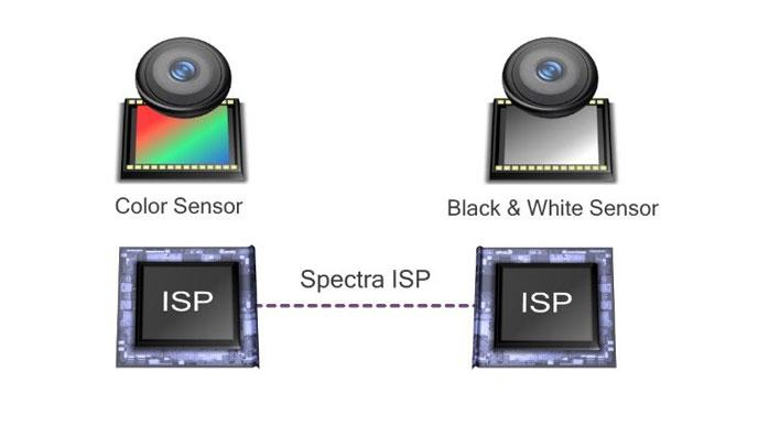 Qualcomm Clear Sight Diagram