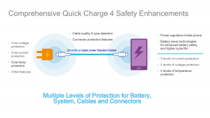 Comprehensive Quick Charge 4 Safety Enhancements