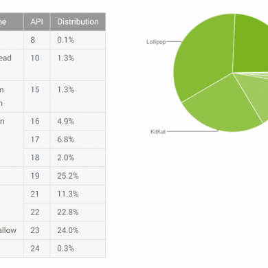 Google Releases Android's Distribution Numbers for November