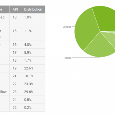 January's Android Distribution Numbers Show Marshmallow Passing 29%, Froyo Pushed Off the Chart
