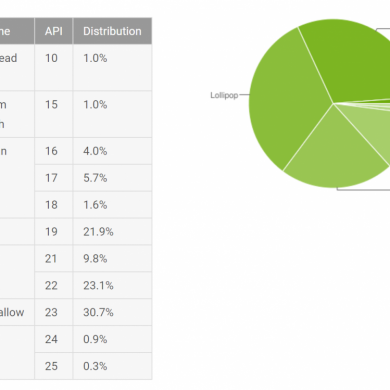 Android's Distribution Numbers for February Show Nougat Passing 1%