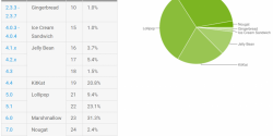 March's Distribution Numbers for Android have Lollipop on Top, Nougat at 2.8%