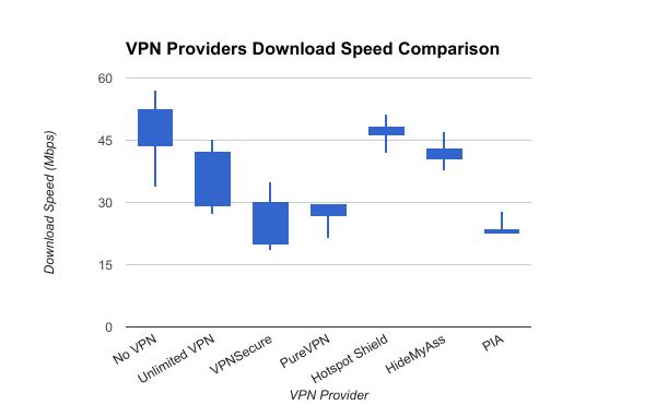 VPN Providers Download Speed Comparison