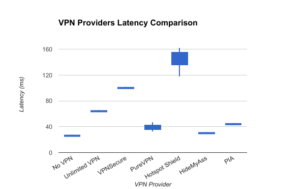 VPN Providers Latency Comparison