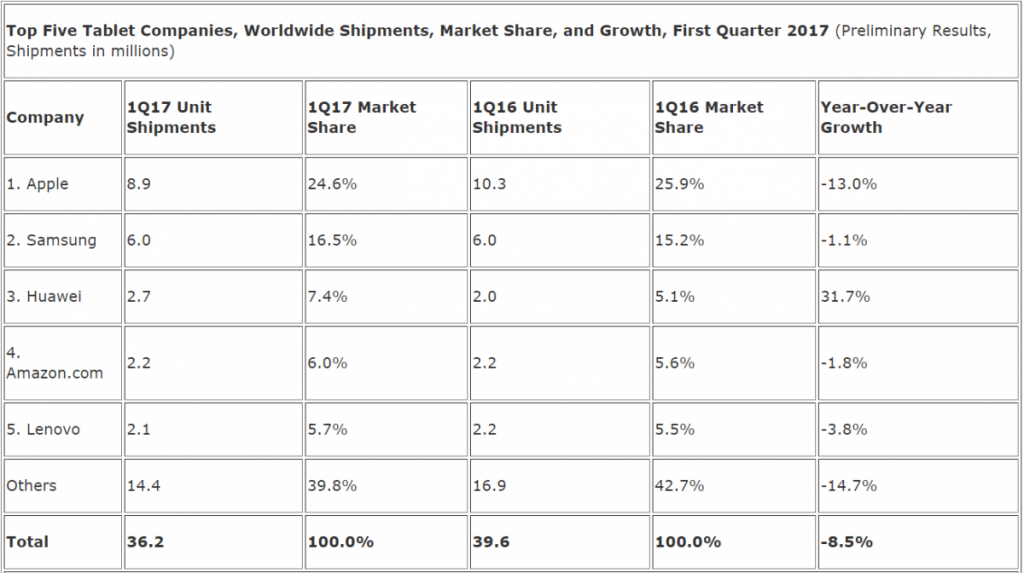 Tablet Sales Continue To Decline
