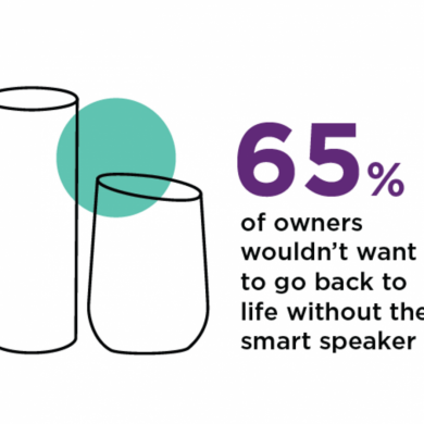 NPR Survey Shows 65% of Owners Wouldn't Go Back to Not Having a Smart Speaker