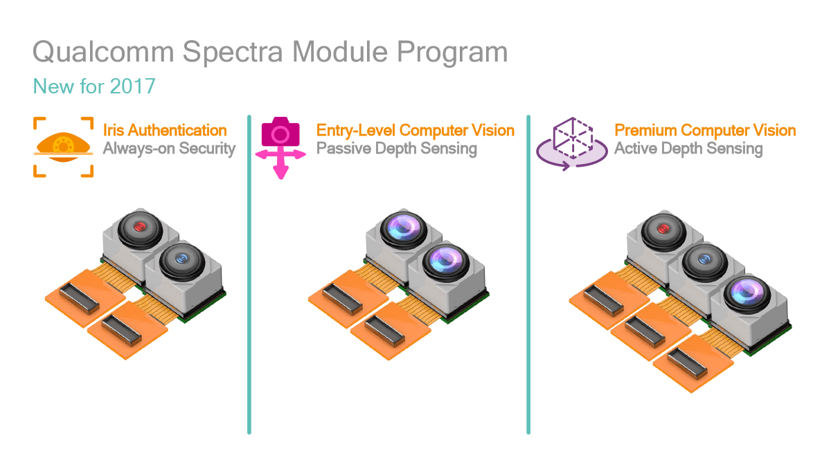 Qualcomm Spectra 2nd Generation New Features Depth Mapping and IR Iris Scanning