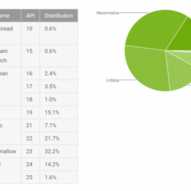 Android Distribution Numbers for September Shows Nougat is Up, Everything Else is Down