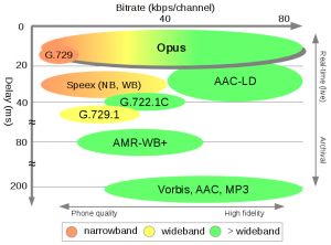 Opus Compression and Latency Comparison