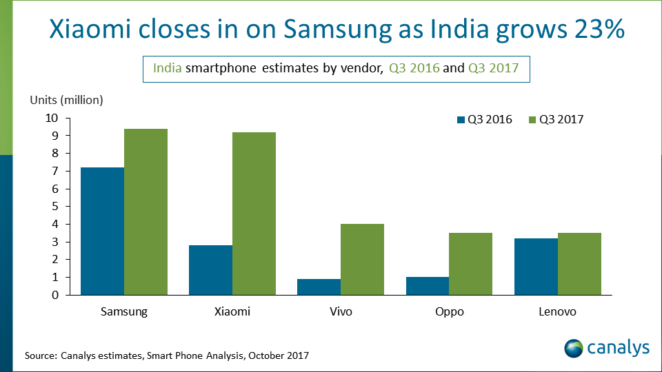 Canalys: Smartphone Estimates in India